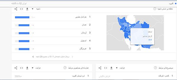 نمایندگی کنوود استان مرکزی